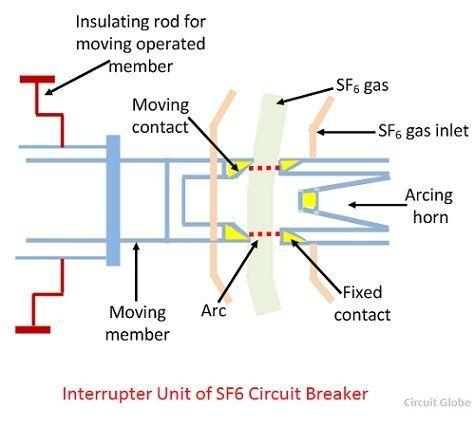 Cấu tạo máy cắt khí SF6